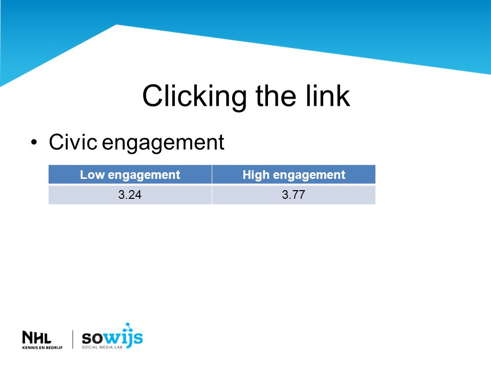 Clicking the link •Civic engagement Low engagementHigh engagement 3.243.77