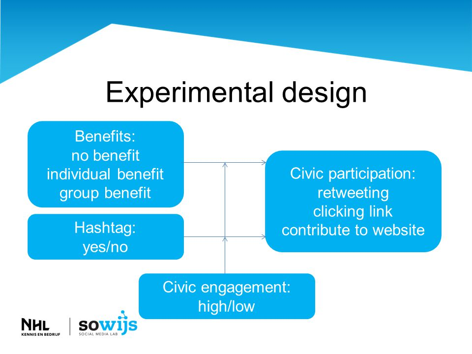 Experimental design Benefits: no benefit individual benefit group benefit Hashtag: yes/no Civic participation: retweeting clicking link contribute to website Civic engagement: high/low