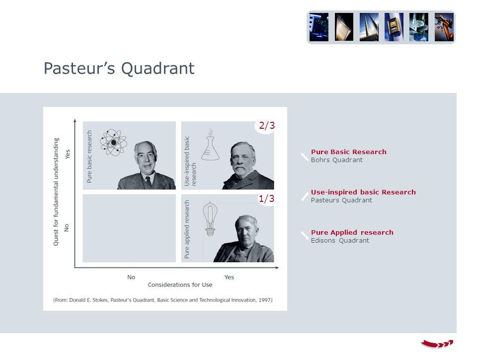 Pasteur's Quadrant Pure Basic Research Bohrs Quadrant Use-inspired basic Research Pasteurs Quadrant Pure Applied research Edisons Quadrant 1/3 2/3