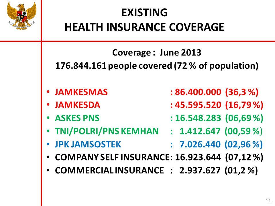 EXISTING HEALTH INSURANCE COVERAGE Coverage : June 2013 176.844.161 people covered (72 % of population) • JAMKESMAS: 86.400.000 (36,3 %) • JAMKESDA: 45.595.520 (16,79 %) • ASKES PNS: 16.548.283 (06,69 %) • TNI/POLRI/PNS KEMHAN: 1.412.647 (00,59 %) • JPK JAMSOSTEK: 7.026.440 (02,96 %) • COMPANY SELF INSURANCE: 16.923.644 (07,12 %) • COMMERCIAL INSURANCE: 2.937.627 (01,2 %) 11