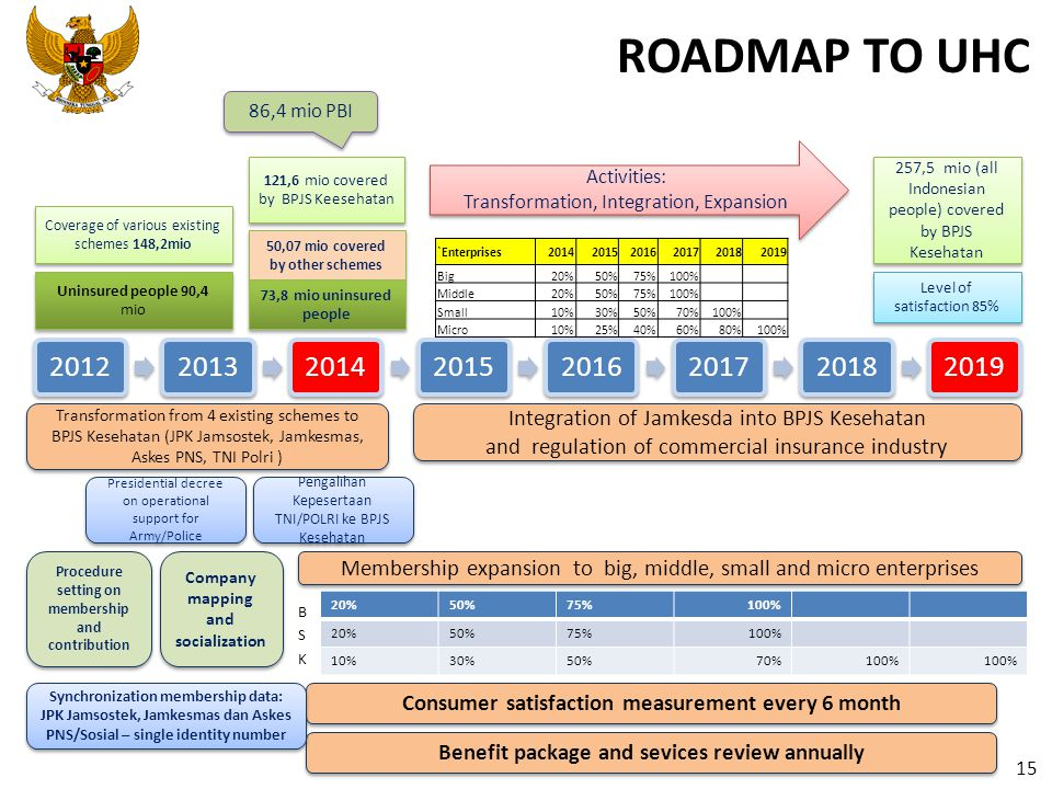 ROADMAP TO UHC 20%50%75%100% 20%50%75%100% 10%30%50%70%100% `Enterprises201420152016201720182019 Big20%50%75%100% Middle20%50%75%100% Small10%30%50%70%100% Micro10%25%40%60%80%100% Transformation from 4 existing schemes to BPJS Kesehatan (JPK Jamsostek, Jamkesmas, Askes PNS, TNI Polri ) Membership expansion to big, middle, small and micro enterprises Procedure setting on membership and contribution Company mapping and socialization Consumer satisfaction measurement every 6 month Integration of Jamkesda into BPJS Kesehatan and regulation of commercial insurance industry Integration of Jamkesda into BPJS Kesehatan and regulation of commercial insurance industry Pengalihan Kepesertaan TNI/POLRI ke BPJS Kesehatan Benefit package and sevices review annually Synchronization membership data: JPK Jamsostek, Jamkesmas dan Askes PNS/Sosial – single identity number Coverage of various existing schemes 148,2mio 121,6 mio covered by BPJS Keesehatan 50,07 mio covered by other schemes 257,5 mio (all Indonesian people) covered by BPJS Kesehatan Level of satisfaction 85% Activities: Transformation, Integration, Expansion Activities: Transformation, Integration, Expansion BSKBSK 73,8 mio uninsured people Uninsured people 90,4 mio Presidential decree on operational support for Army/Police 86,4 mio PBI 15