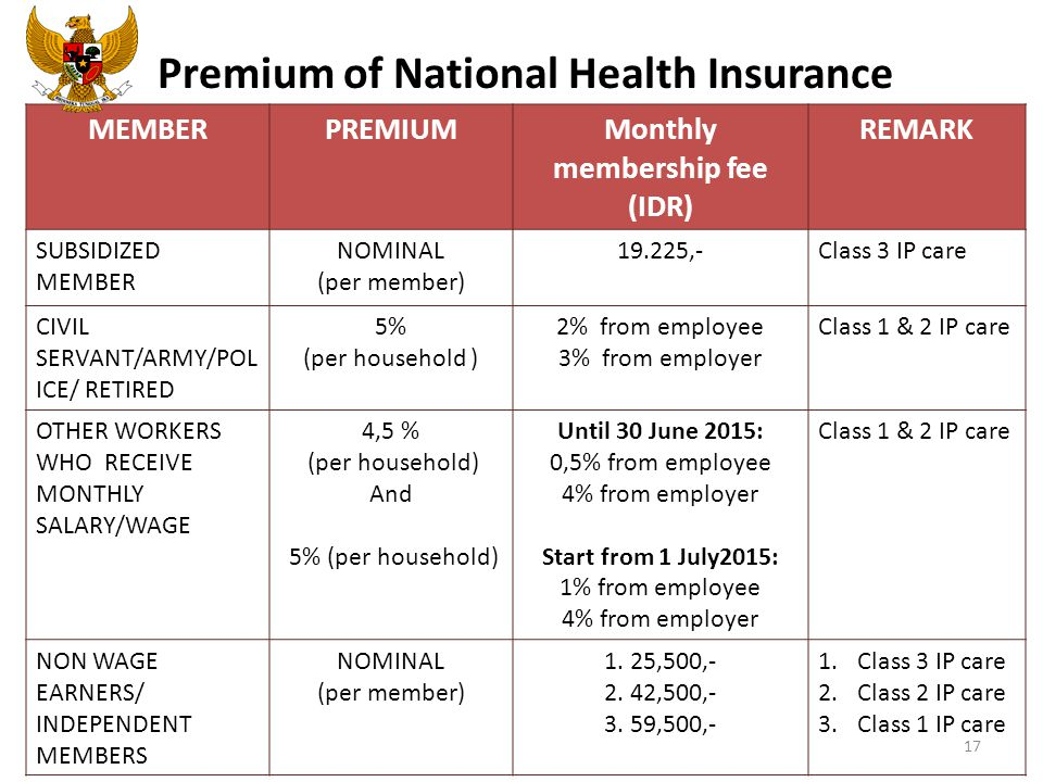 Premium of National Health Insurance MEMBERPREMIUMMonthly membership fee (IDR) REMARK SUBSIDIZED MEMBER NOMINAL (per member) 19.225,-Class 3 IP care CIVIL SERVANT/ARMY/POL ICE/ RETIRED 5% (per household ) 2% from employee 3% from employer Class 1 & 2 IP care OTHER WORKERS WHO RECEIVE MONTHLY SALARY/WAGE 4,5 % (per household) And 5% (per household) Until 30 June 2015: 0,5% from employee 4% from employer Start from 1 July2015: 1% from employee 4% from employer Class 1 & 2 IP care NON WAGE EARNERS/ INDEPENDENT MEMBERS NOMINAL (per member) 1.