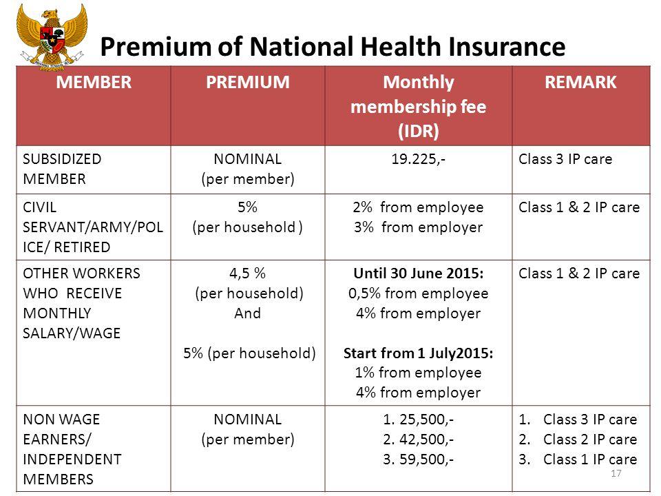 Premium of National Health Insurance MEMBERPREMIUMMonthly membership fee (IDR) REMARK SUBSIDIZED MEMBER NOMINAL (per member) 19.225,-Class 3 IP care C