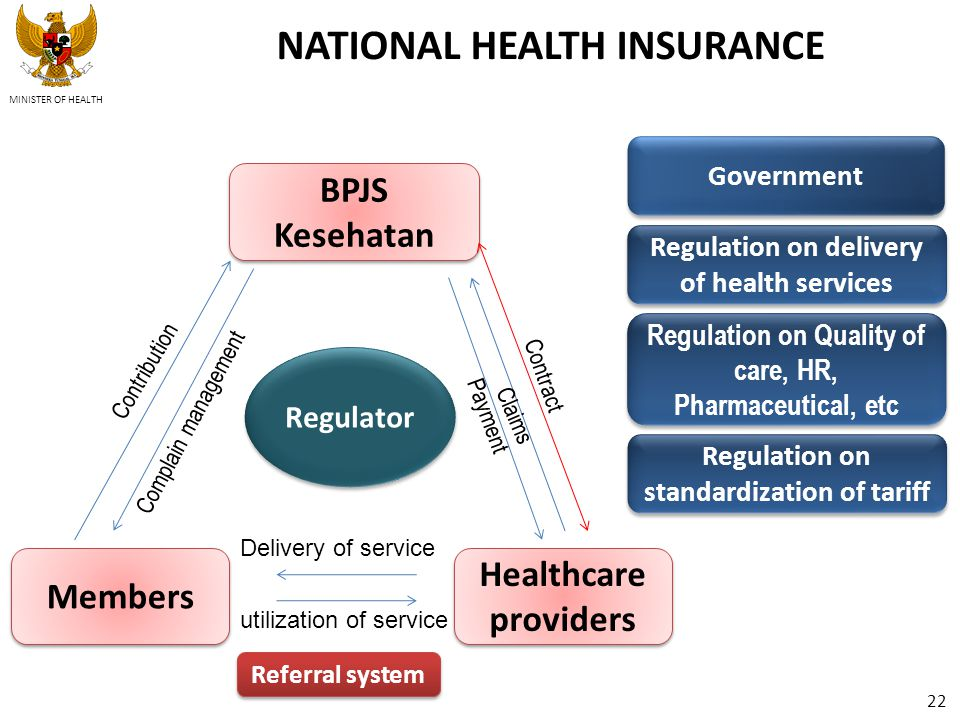 NATIONAL HEALTH INSURANCE Regulator BPJS Kesehatan Members Healthcare providers Contribution Complain management Contract Claims Payment utilization of service Delivery of service Regulation on delivery of health services Regulation on Quality of care, HR, Pharmaceutical, etc Regulation on standardization of tariff Government Referral system MINISTER OF HEALTH 22