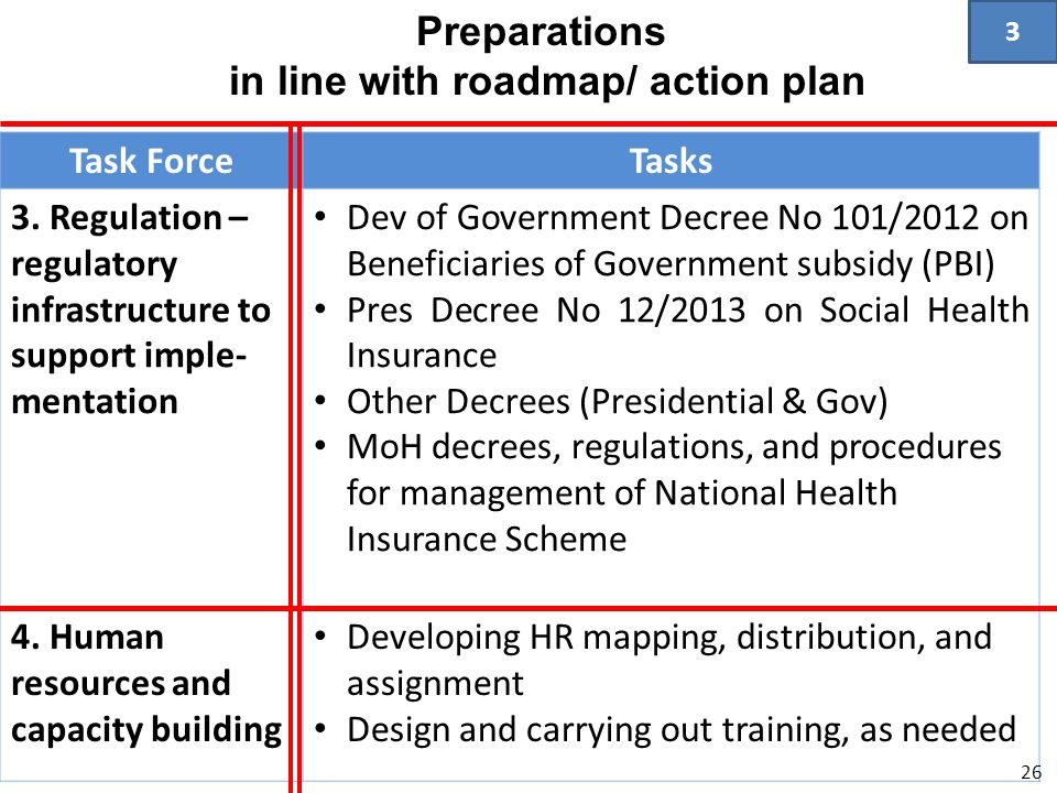 Task ForceTasks 3. Regulation – regulatory infrastructure to support imple- mentation • Dev of Government Decree No 101/2012 on Beneficiaries of Gover