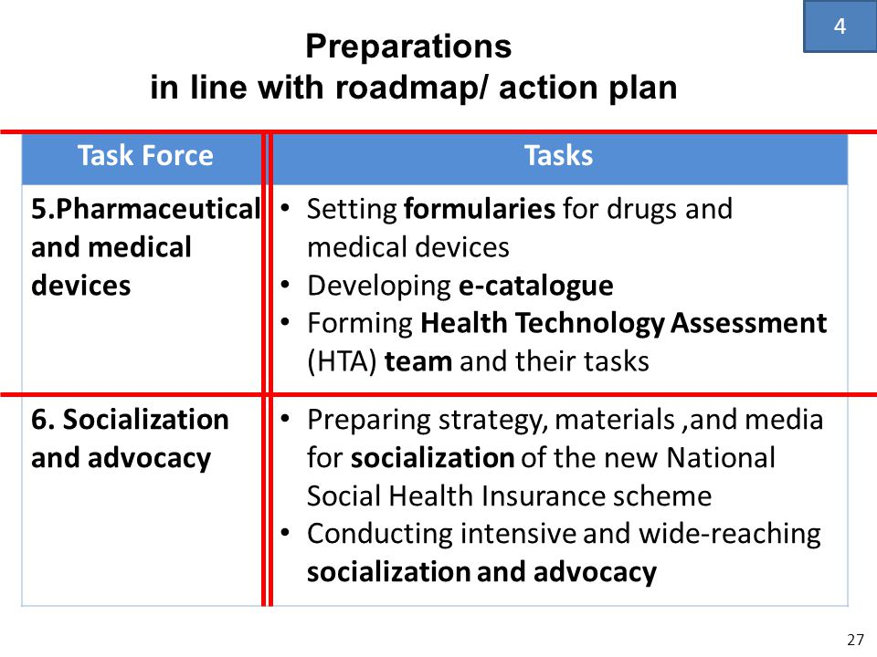 Task ForceTasks 5.Pharmaceutical and medical devices • Setting formularies for drugs and medical devices • Developing e-catalogue • Forming Health Technology Assessment (HTA) team and their tasks 6.