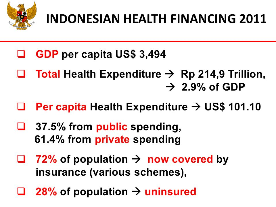 INDONESIAN HEALTH FINANCING 2011  GDP per capita US$ 3,494  Total Health Expenditure  Rp 214,9 Trillion,  2.9% of GDP  Per capita Health Expenditure  US$ 101.10  37.5% from public spending, 61.4% from private spending  72% of population  now covered by insurance (various schemes),  28% of population  uninsured