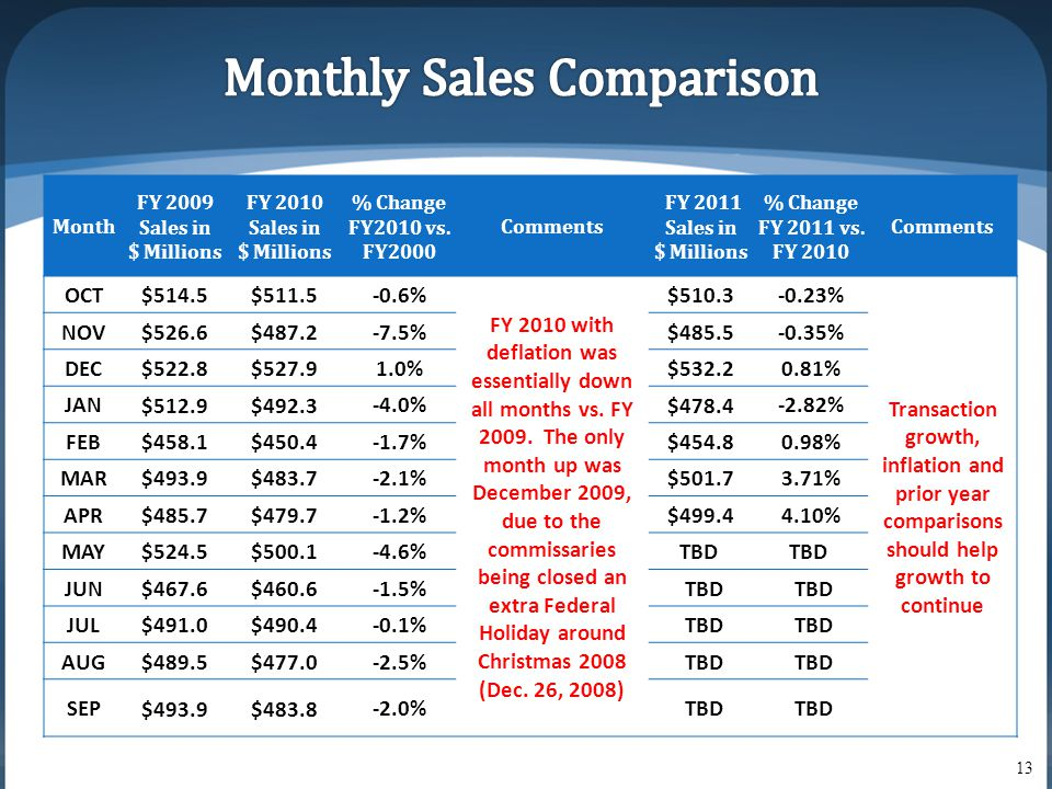 Month FY 2009 Sales in $ Millions FY 2010 Sales in $ Millions % Change FY2010 vs.