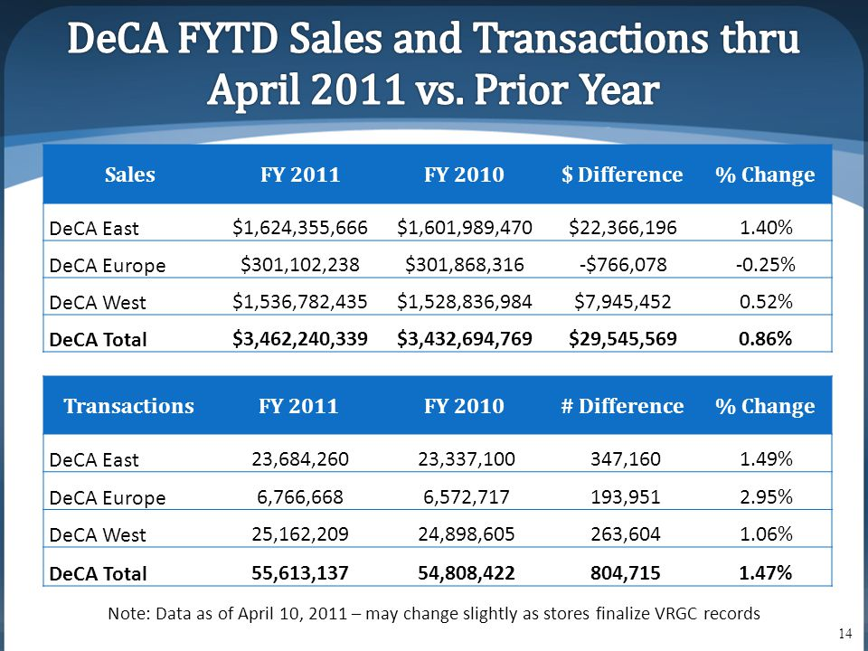 SalesFY 2011FY 2010$ Difference% Change DeCA East$1,624,355,666$1,601,989,470$22,366,1961.40% DeCA Europe$301,102,238$301,868,316-$766,078-0.25% DeCA