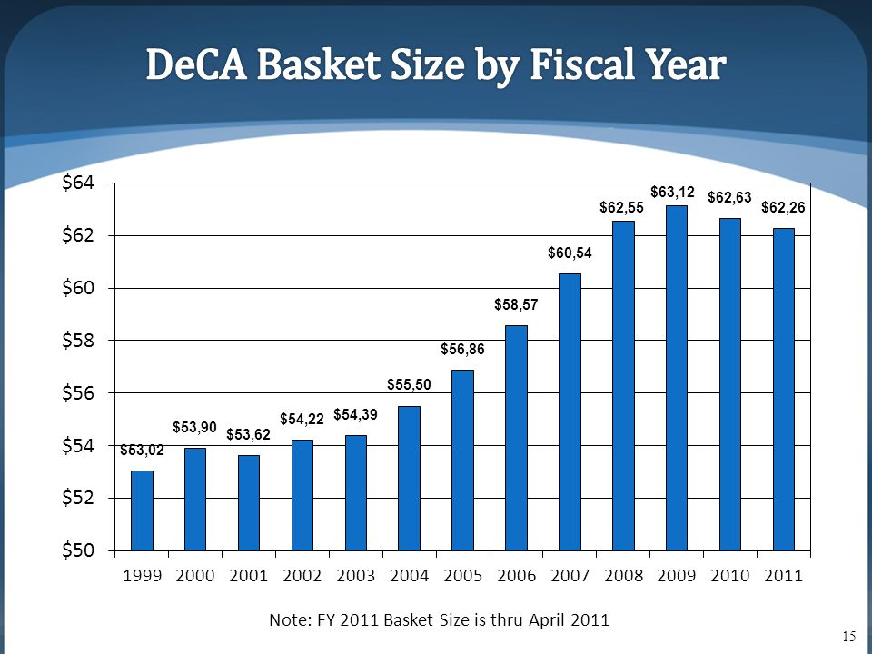 Note: FY 2011 Basket Size is thru April 2011 15