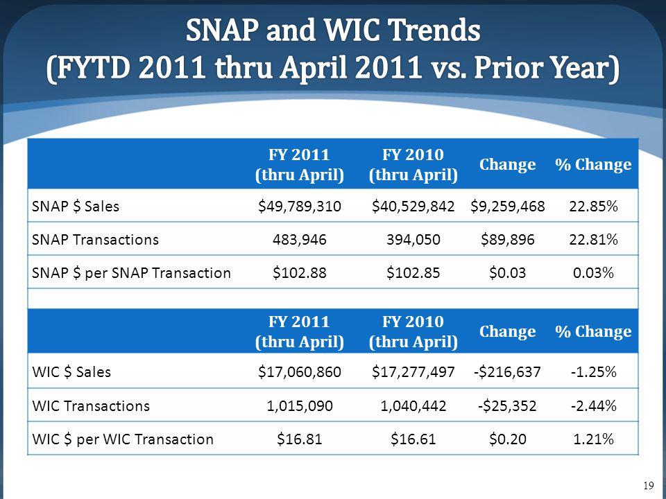 FY 2011 (thru April) FY 2010 (thru April) Change% Change SNAP $ Sales$49,789,310$40,529,842$9,259,46822.85% SNAP Transactions483,946394,050$89,89622.81% SNAP $ per SNAP Transaction$102.88$102.85$0.030.03% FY 2011 (thru April) FY 2010 (thru April) Change% Change WIC $ Sales$17,060,860$17,277,497-$216,637-1.25% WIC Transactions1,015,0901,040,442-$25,352-2.44% WIC $ per WIC Transaction$16.81$16.61$0.201.21% 19