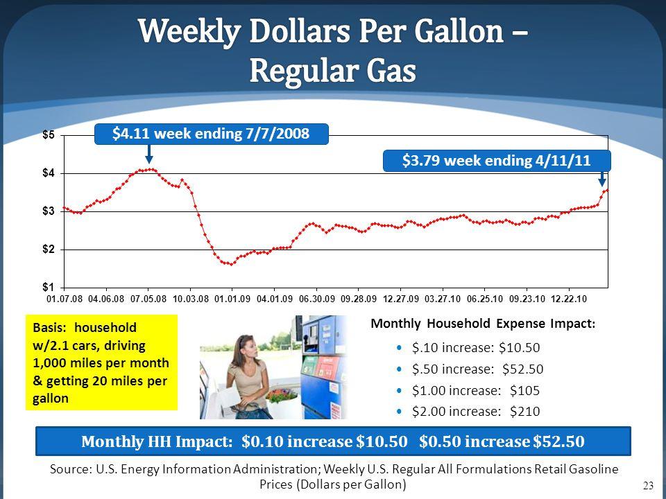 Source: U.S. Energy Information Administration; Weekly U.S.