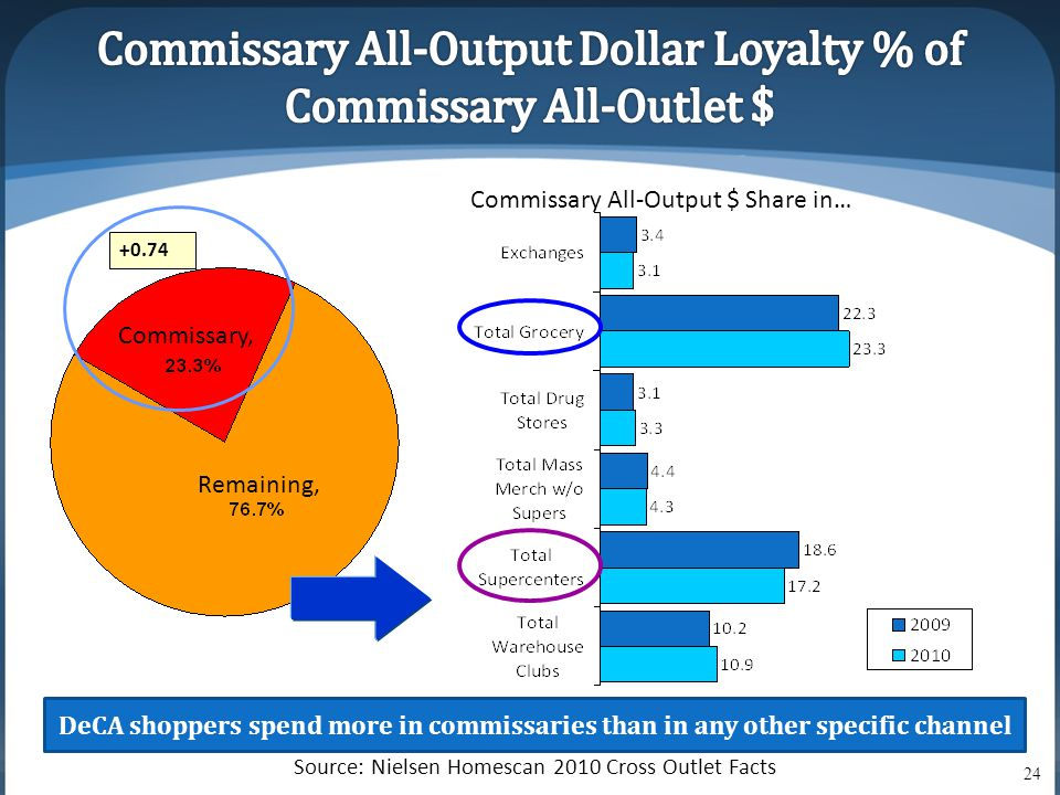 +0.74 Commissary All-Output $ Share in… Remaining, Commissary, DeCA shoppers spend more in commissaries than in any other specific channel Source: Nielsen Homescan 2010 Cross Outlet Facts 24