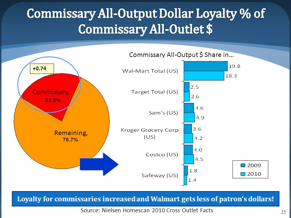 Loyalty for commissaries increased and Walmart gets less of patron's dollars! Source: Nielsen Homescan 2010 Cross Outlet Facts +0.74 Remaining, Commis