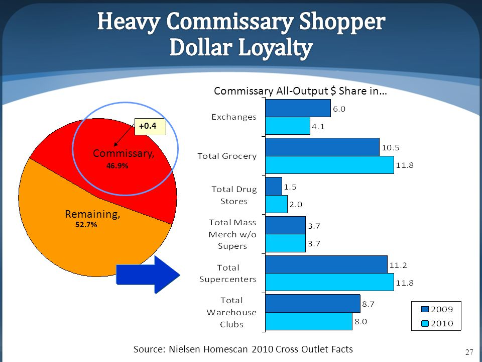 +0.4 Source: Nielsen Homescan 2010 Cross Outlet Facts Commissary, Remaining, Commissary All-Output $ Share in… 27