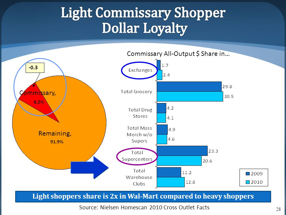 -0.3 Light shoppers share is 2x in Wal-Mart compared to heavy shoppers Commissary All-Output $ Share in… Source: Nielsen Homescan 2010 Cross Outlet Facts Commissary, Remaining, 28