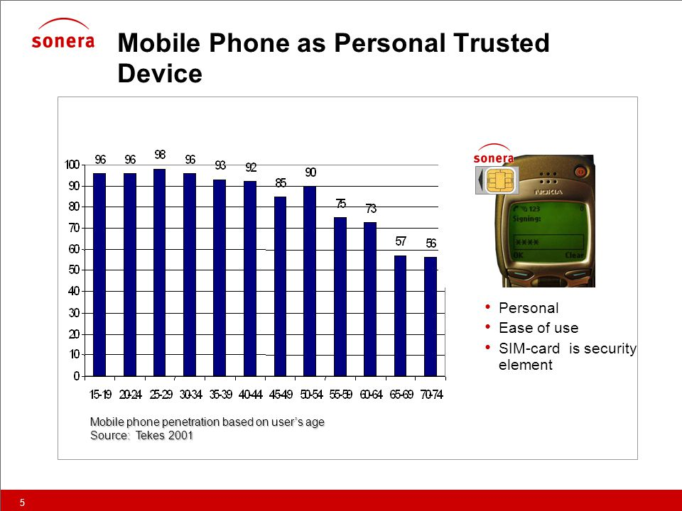 5 Mobile Phone as Personal Trusted Device Mobile phone penetration based on user's age Source: Tekes 2001 • Personal • Ease of use • SIM-card is security element