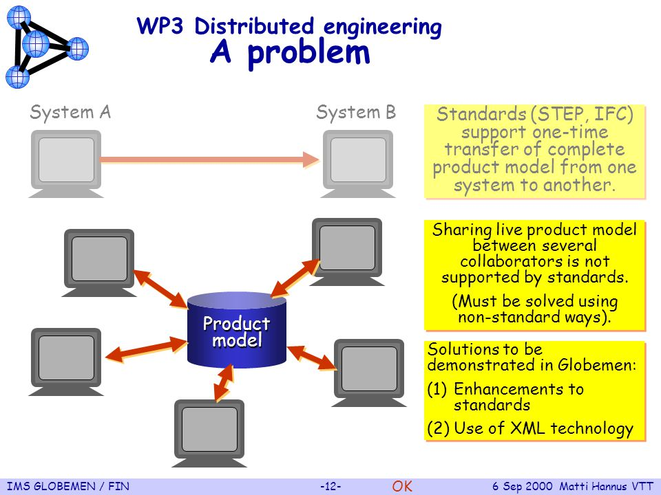 IMS GLOBEMEN / FIN-12-6 Sep 2000 Matti Hannus VTT WP3 Distributed engineering A problem System A OK Standards (STEP, IFC) support one-time transfer of complete product model from one system to another.