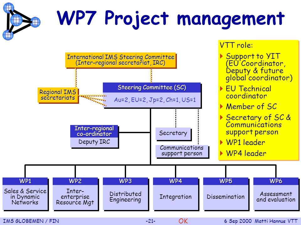 IMS GLOBEMEN / FIN-21-6 Sep 2000 Matti Hannus VTT WP7 Project management VTT role:  Support to YIT (EU Coordinator, Deputy & future global coordinator)  EU Technical coordinator  Member of SC  Secretary of SC & Communications support person  WP1 leader  WP4 leader VTT role:  Support to YIT (EU Coordinator, Deputy & future global coordinator)  EU Technical coordinator  Member of SC  Secretary of SC & Communications support person  WP1 leader  WP4 leader OK WP1WP1 Inter-regional co-ordinator Sales & Service in Dynamic Networks WP2WP2 Inter- enterprise Resource Mgt WP3WP3 Distributed Engineering WP4WP4 Integration WP5WP5 Dissemination WP6WP6 Assessment and evaluation Deputy IRC Steering Committee (SC) Au=2, EU=2, Jp=2, Ch=1, US=1 Secretary Communications support person International IMS Steering Committee (Inter-regional secretariat, IRC) Regional IMS secretariats