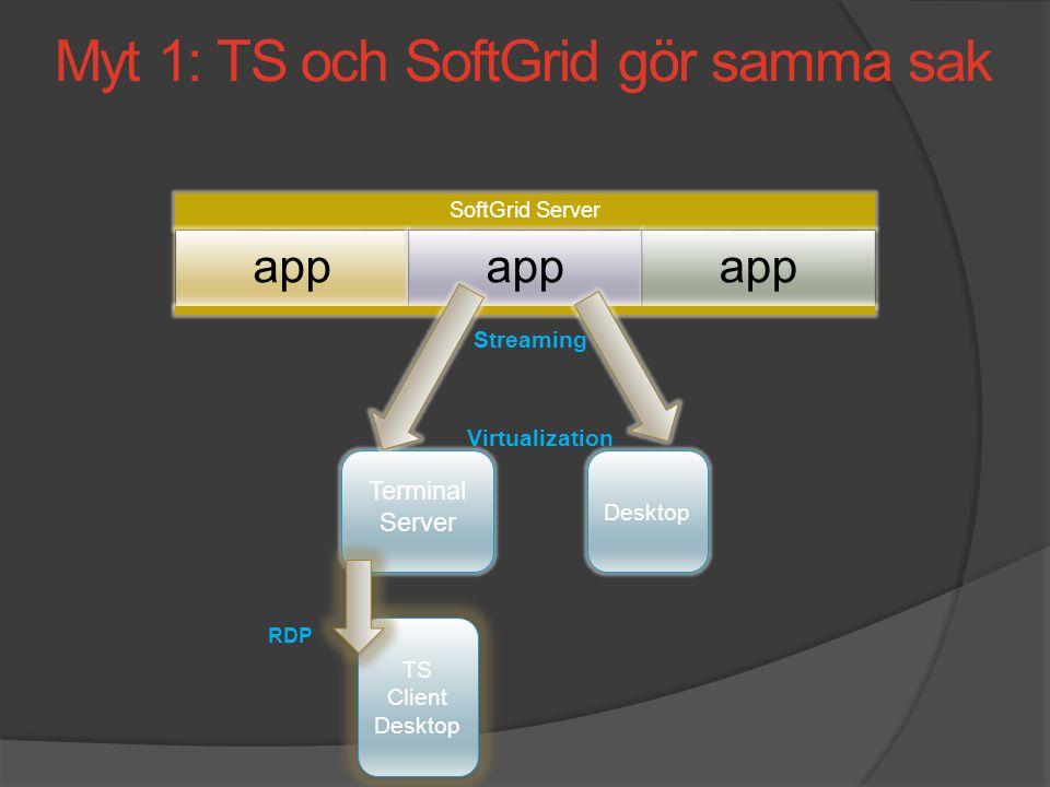 SoftGrid Server app Desktop Terminal Server Virtualization TS Client Desktop RDP Streaming Myt 1: TS och SoftGrid gör samma sak