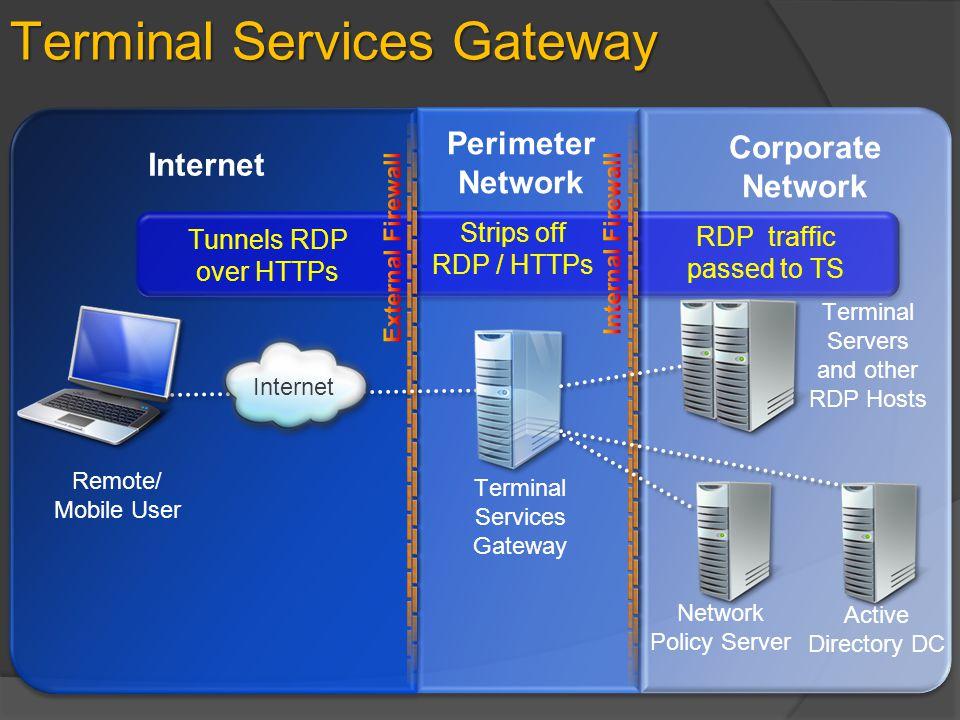 Terminal Services Gateway Internet Perimeter Network Corporate Network Remote/ Mobile User Terminal Services Gateway Network Policy Server Active Dire