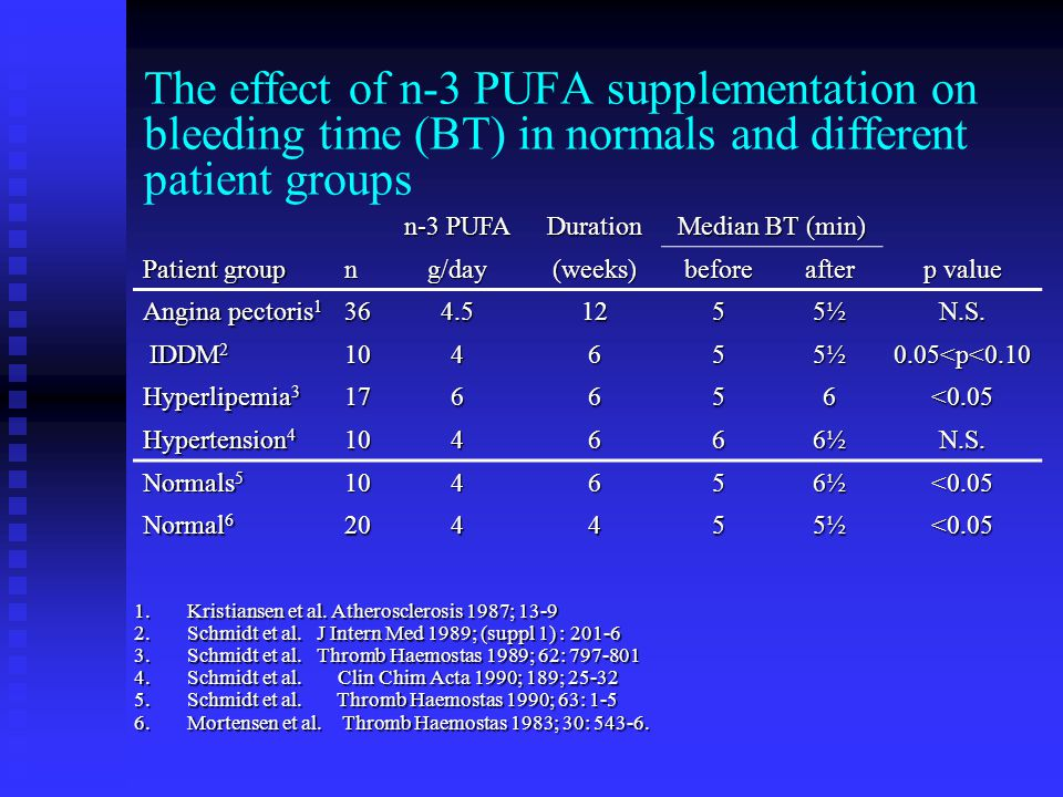 The effect of n-3 PUFA supplementation on bleeding time (BT) in normals and different patient groups n-3 PUFA Duration Median BT (min) Patient group ng/day(weeks)beforeafter p value Angina pectoris 1 364.51255½N.S.