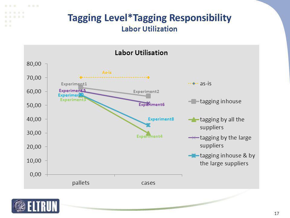 Tagging Level*Tagging Responsibility Labor Utilization 17 Experiment1 Experiment2 Experiment3 As-is Experiment4 Experiment 5 Experiment6 Experiment7 E