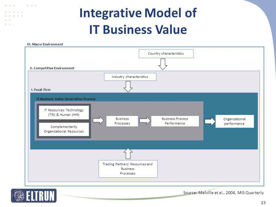 Integrative Model of IT Business Value Organizational performance Trading Partners' Resources and Business Processes Country characteristics Industry