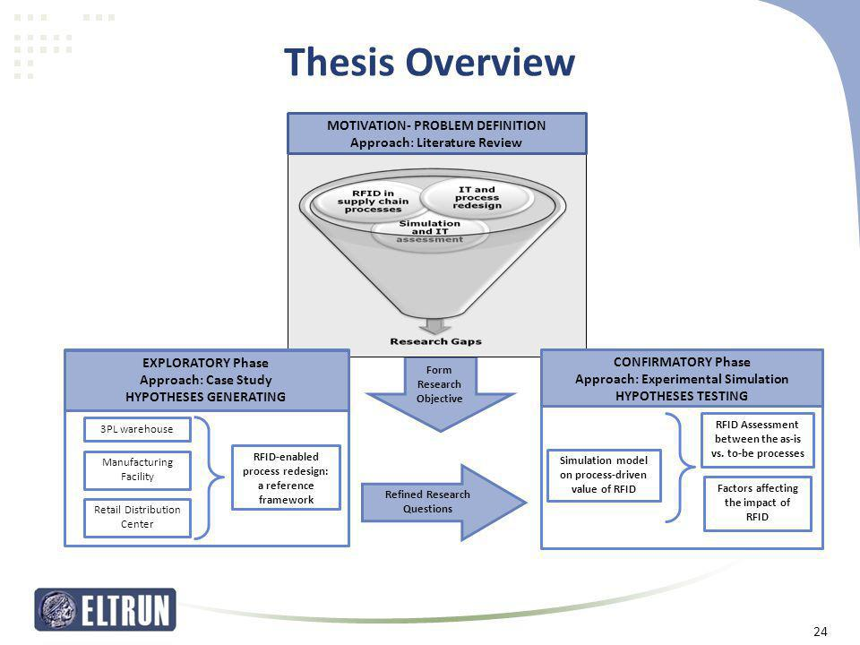 Thesis Overview Form Research Objective Refined Research Questions MOTIVATION- PROBLEM DEFINITION Approach: Literature Review CONFIRMATORY Phase Appro