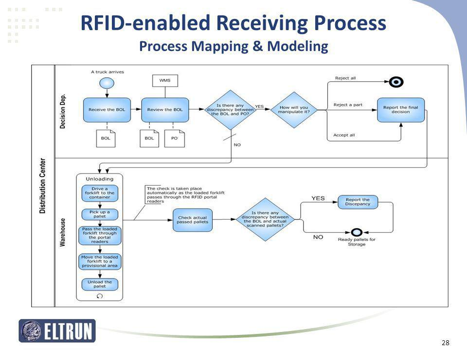 RFID-enabled Receiving Process Process Mapping & Modeling 28