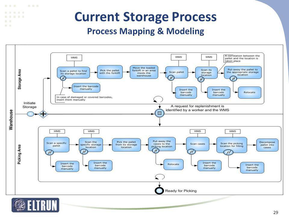 Current Storage Process Process Mapping & Modeling 29