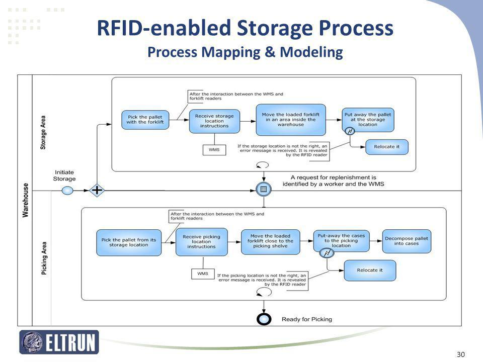 RFID-enabled Storage Process Process Mapping & Modeling 30