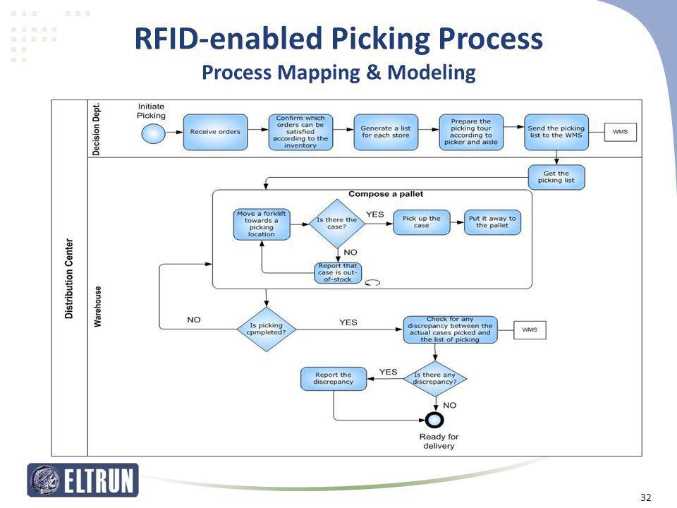 RFID-enabled Picking Process Process Mapping & Modeling 32