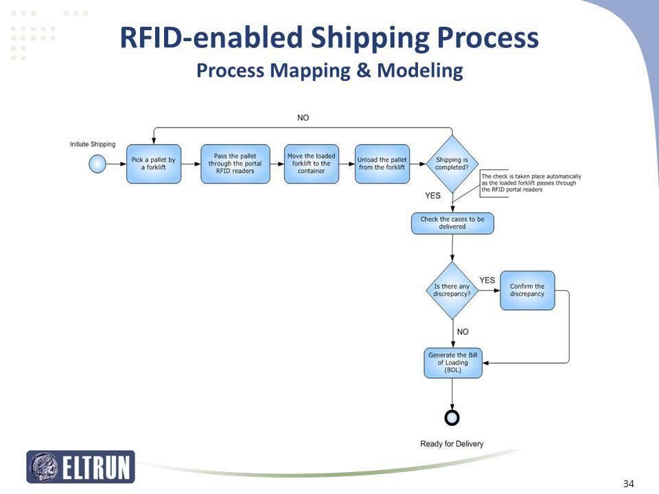RFID-enabled Shipping Process Process Mapping & Modeling 34
