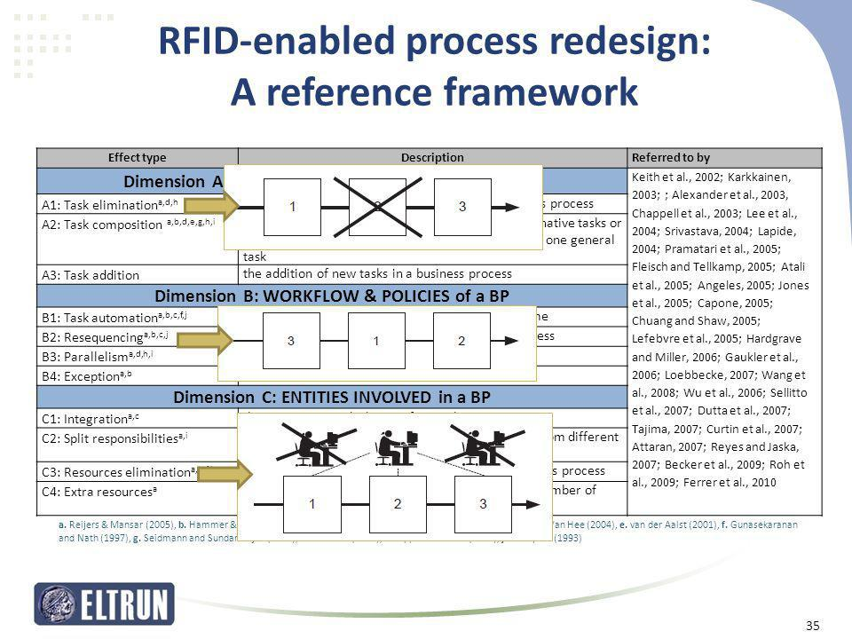 RFID-enabled process redesign: A reference framework Εffect typeDescriptionReferred to by Dimension A: STRUCTURAL CHARACTERISTICS of a BP Keith et al.