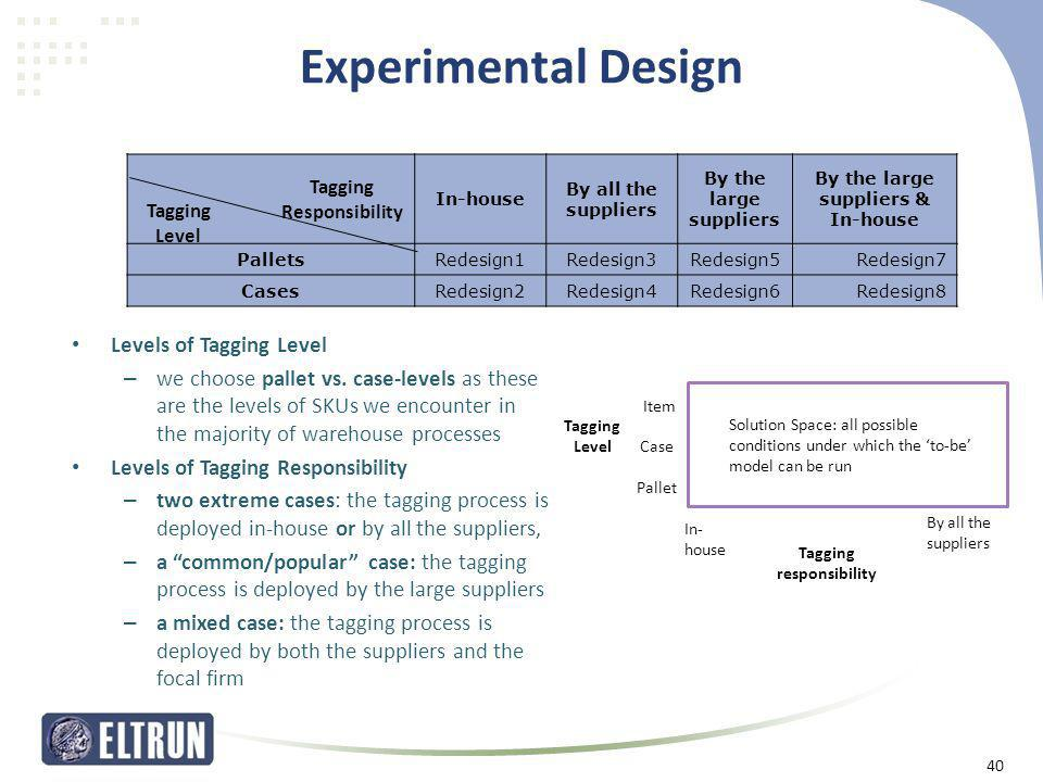 Experimental Design In-house By all the suppliers By the large suppliers By the large suppliers & In-house PalletsRedesign1Redesign3Redesign5Redesign7
