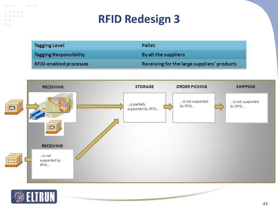 RFID Redesign 3 43 SHIPPING RECEIVING STORAGEORDER PICKING …is partially supported by RFID… …is not supported by RFID… RECEIVING …is not supported by