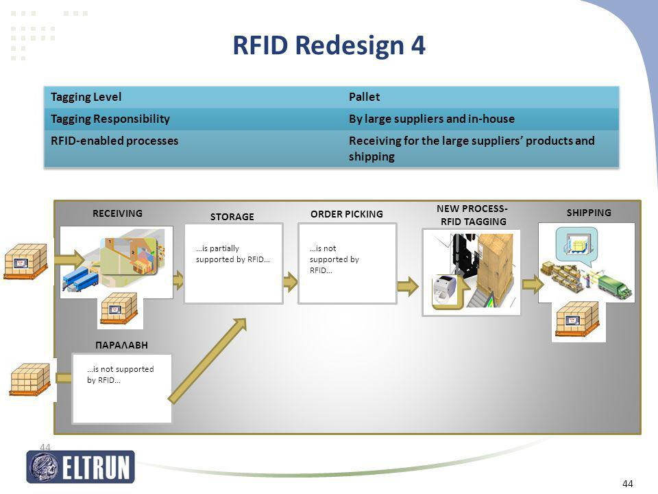 RFID Redesign 4 44 ΠΑΡΑΛΑΒΗ …is not supported by RFID… ORDER PICKING SHIPPING STORAGE NEW PROCESS- RFID TAGGING …is partially supported by RFID… …is n