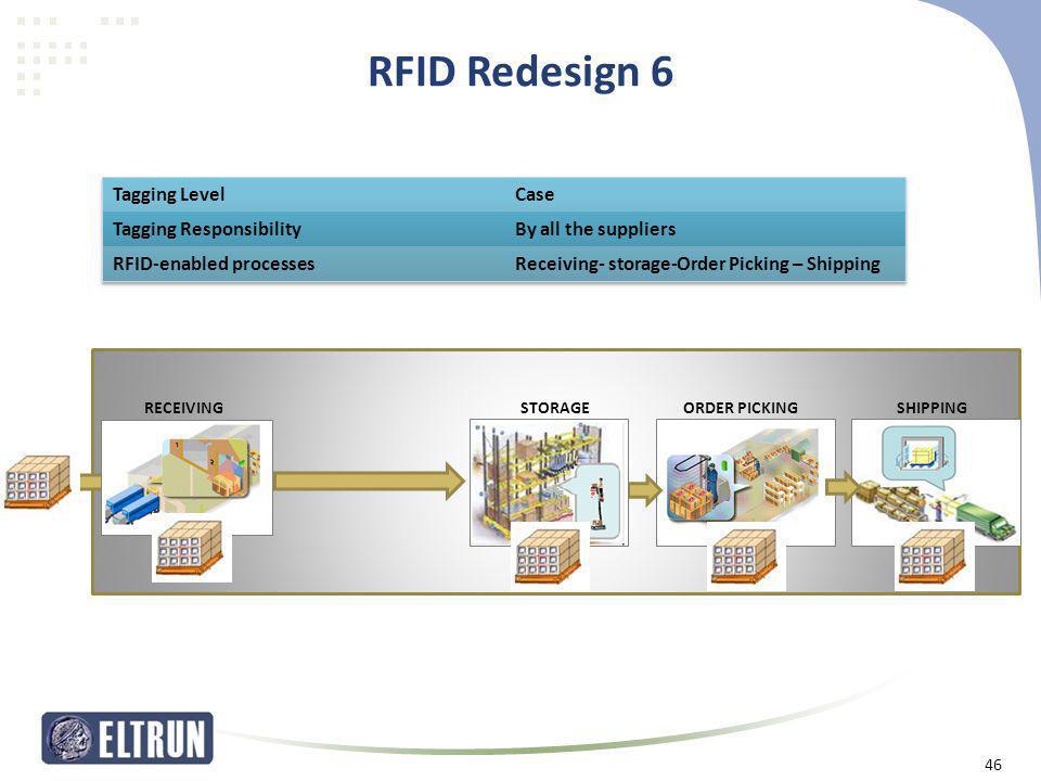 RFID Redesign 6 46 ORDER PICKINGSHIPPINGSTORAGERECEIVING 46