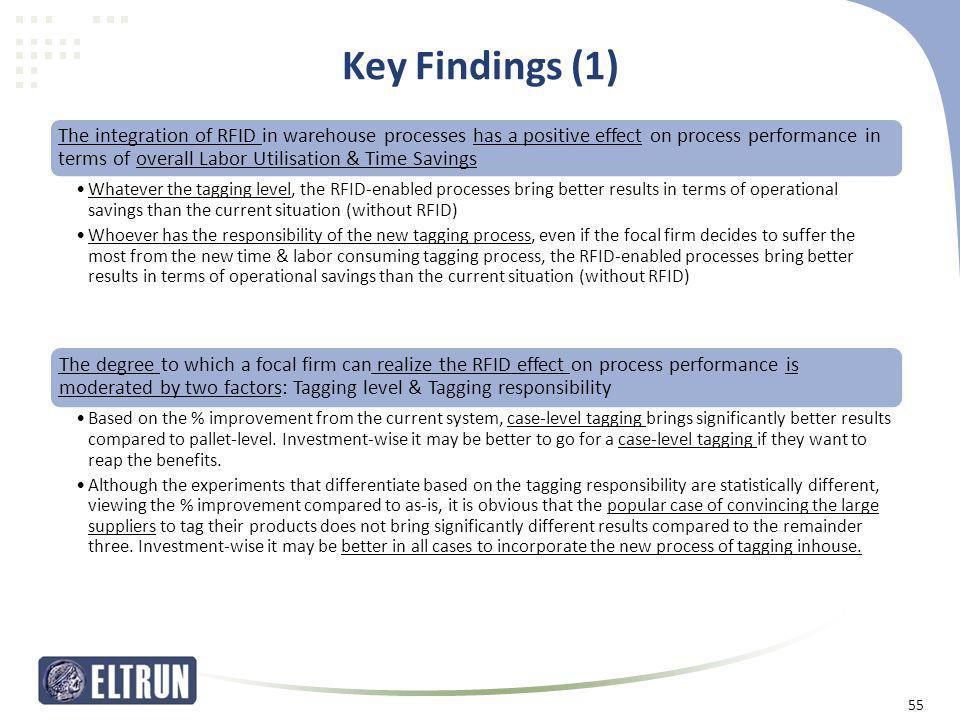 Key Findings (1) The integration of RFID in warehouse processes has a positive effect on process performance in terms of overall Labor Utilisation & T