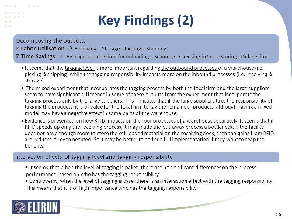 Key Findings (2) Decomposing the outputs:  Labor Utilisation  Receiving – Storage – Picking – Shipping  Time Savings  Average queuing time for unl