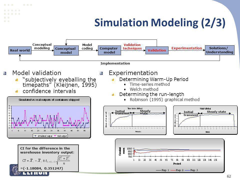 Simulation Modeling (2/3) Real world Solutions/ Understanding Computer model Conceptual model Model coding Experimentation Conceptual modeling Impleme