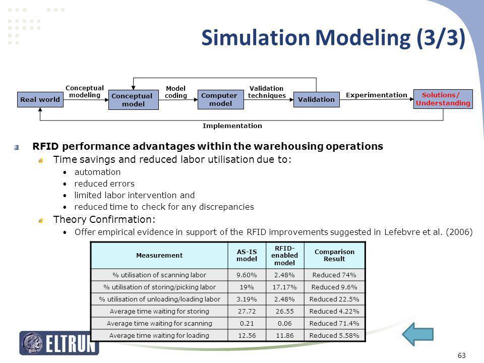 Simulation Modeling (3/3) Measurement AS-IS model RFID- enabled model Comparison Result % utilisation of scanning labor9.60%2.48%Reduced 74% % utilisa
