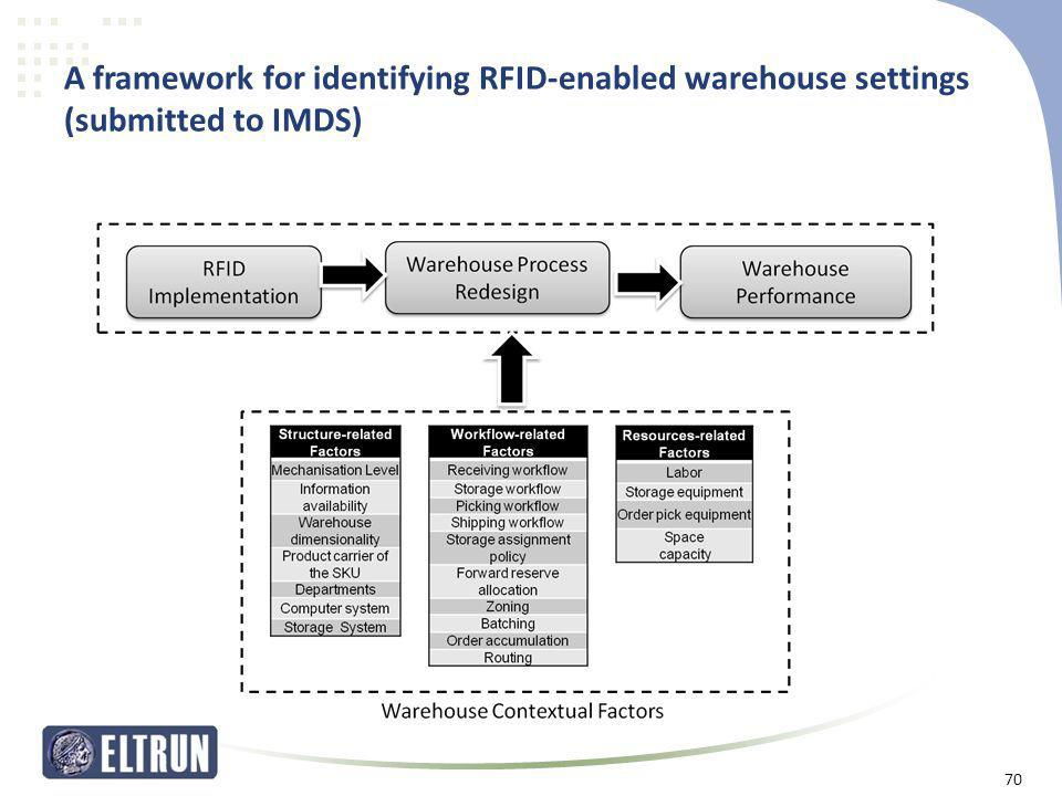 A framework for identifying RFID-enabled warehouse settings (submitted to IMDS) 70