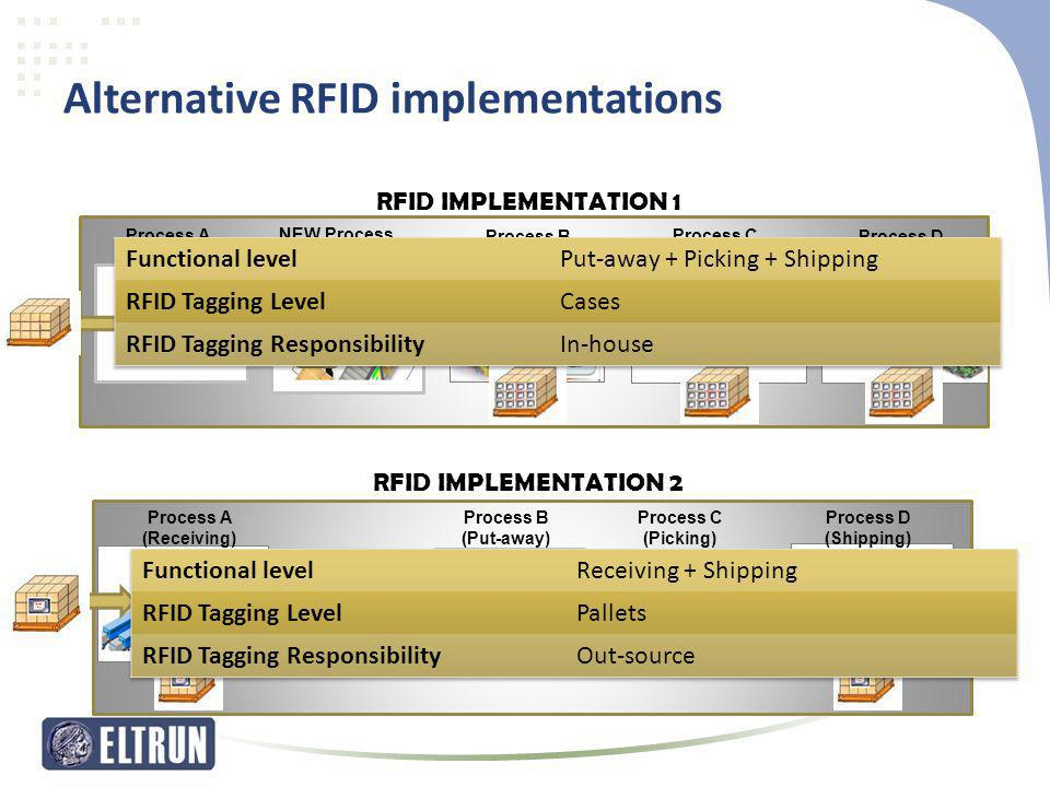 NEW Process (RFID LABELING) Process C (Picking) Process D (Shipping) Process B (Put-away) Process A (Receiving) …is not supported by RFID… RFID IMPLEM