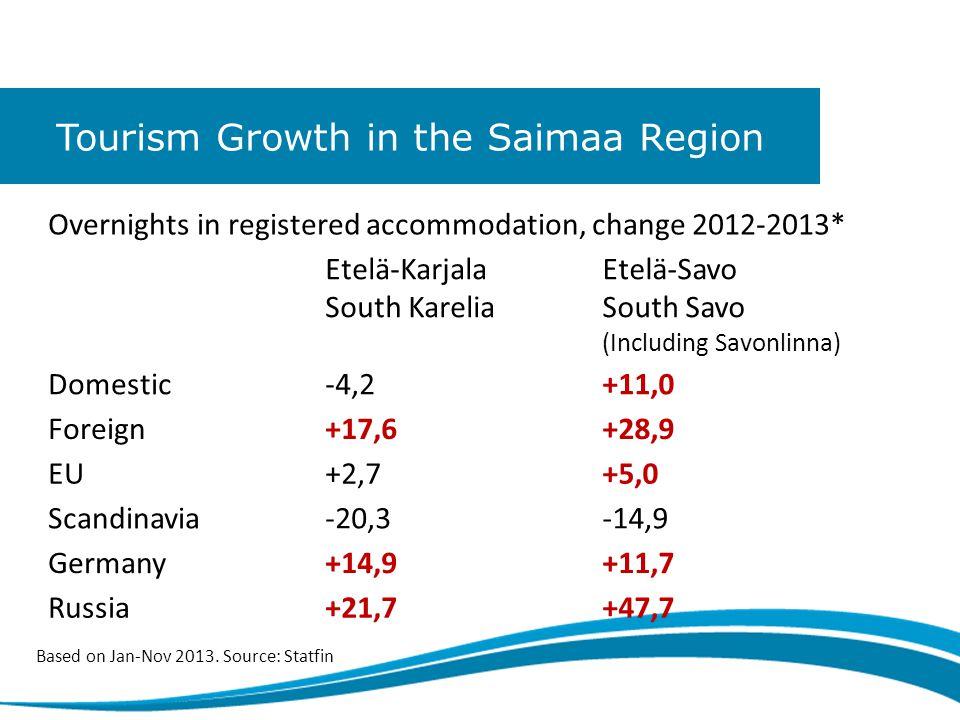 Tourism Growth in the Saimaa Region Overnights in registered accommodation, change 2012-2013* Etelä-Karjala South Karelia Etelä-Savo South Savo (Including Savonlinna) Domestic-4,2+11,0 Foreign+17,6+28,9 EU+2,7+5,0 Scandinavia-20,3-14,9 Germany+14,9+11,7 Russia+21,7+47,7 Based on Jan-Nov 2013.