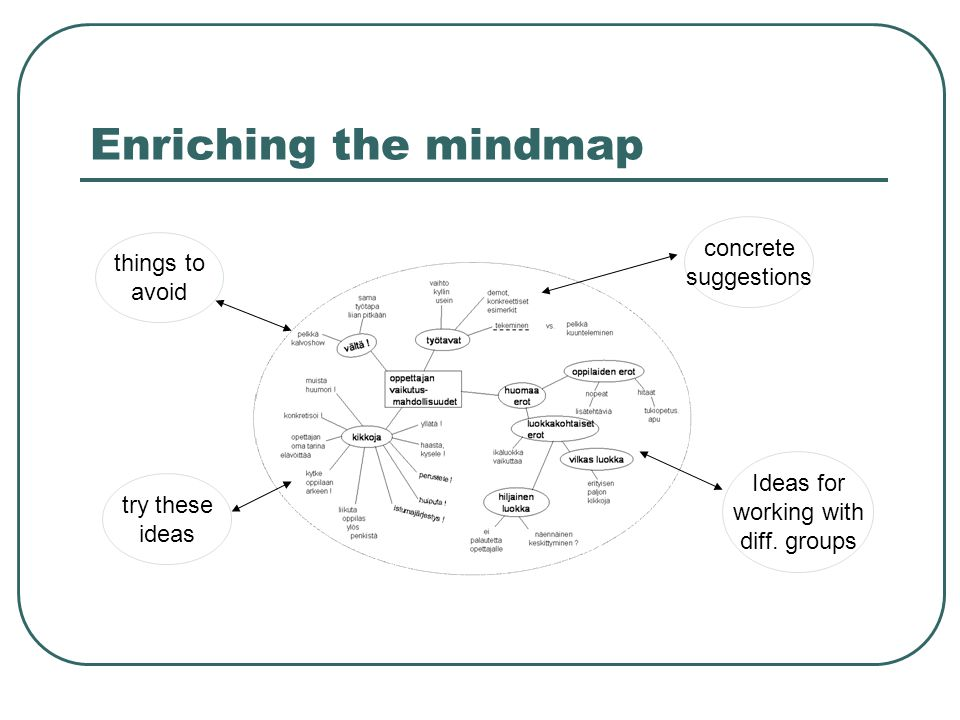 Enriching the mindmap things to avoid try these ideas concrete suggestions Ideas for working with diff. groups
