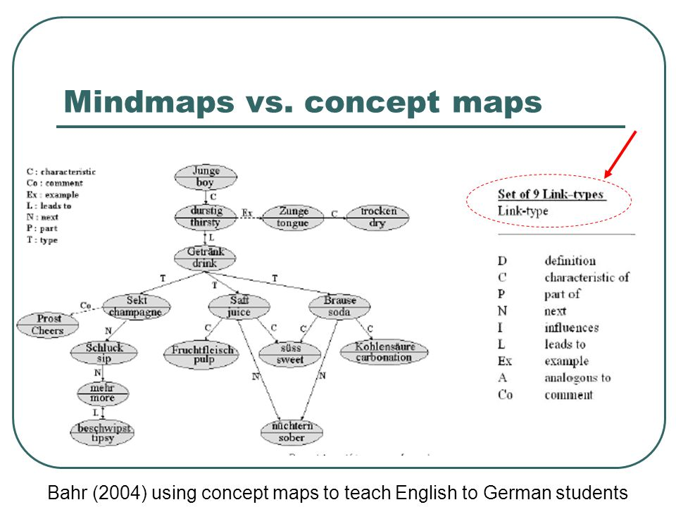 Mindmaps vs. concept maps Bahr (2004) using concept maps to teach English to German students