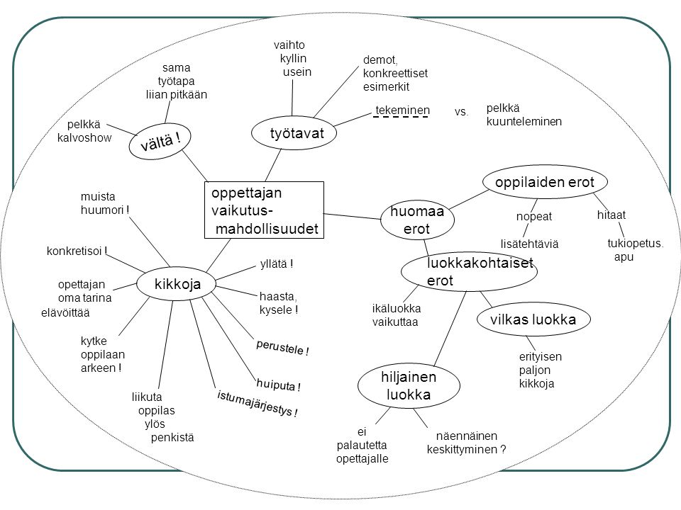 Using a group drawn mindmap to capture a group discussion Mindmap teacher Qs students evaluate Talk is critical Examples?