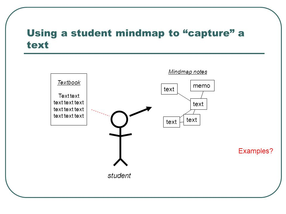 Using a student mindmap to capture a text Textbook Text text text text text text text text text text text text Mindmap notes student text memo Examples